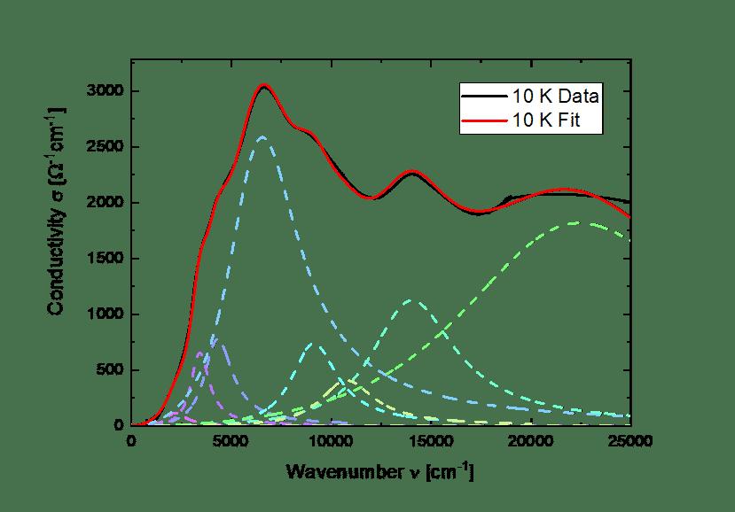 Optical conductivity of 1T-TaS2 at 10 K.