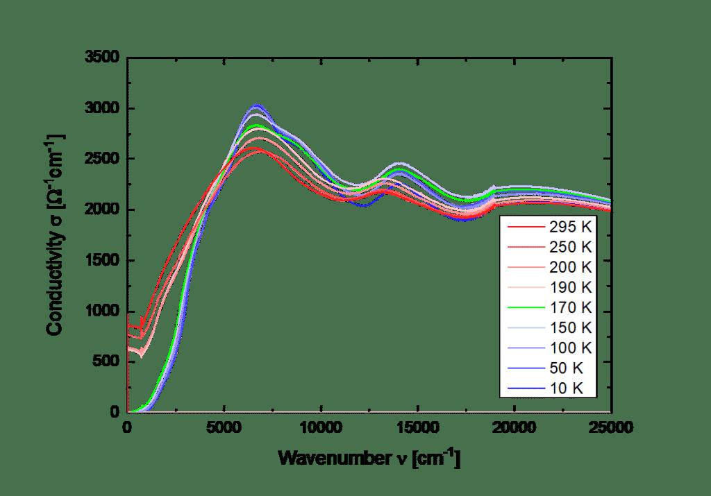 Optical conductivity of a 1T-TaS2 sample