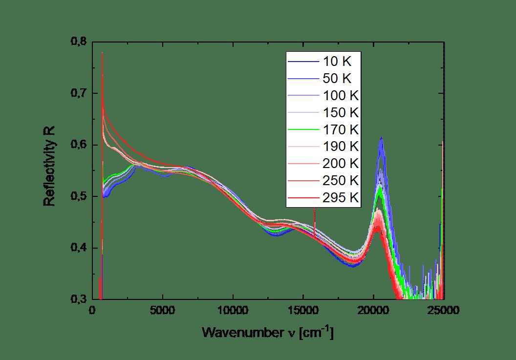 Reflectivity data of a 1T-TaS2 sample